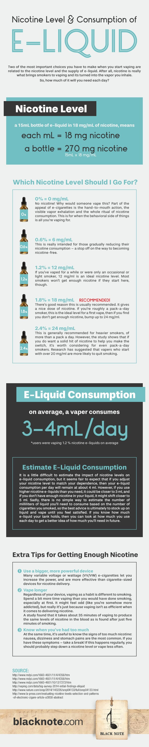 E-Liquid Nicotine Levels - How To Choose Yours | Black Note