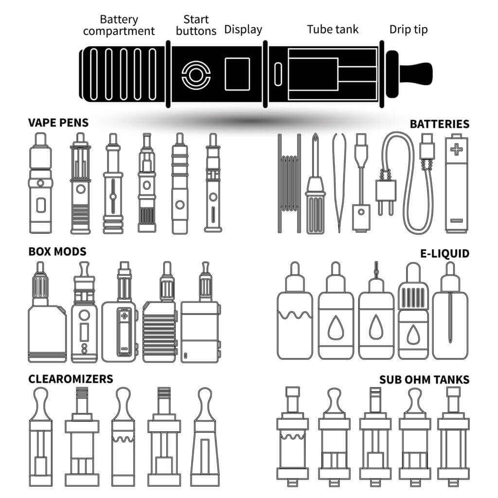 A Guide To Vaping Devices