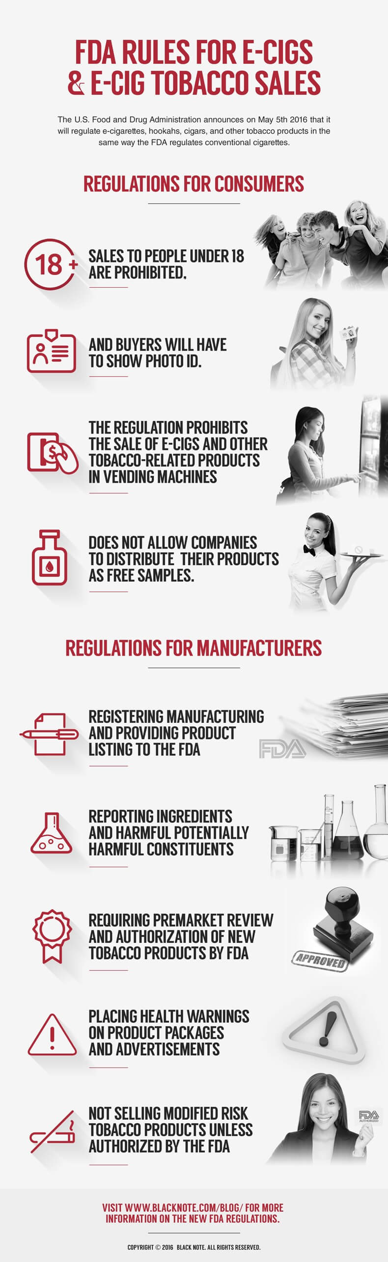 FDA Regulations on Ecigs and Tobacco Sales